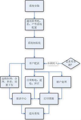 大运城远程预付费电能管理系统的设计与应用