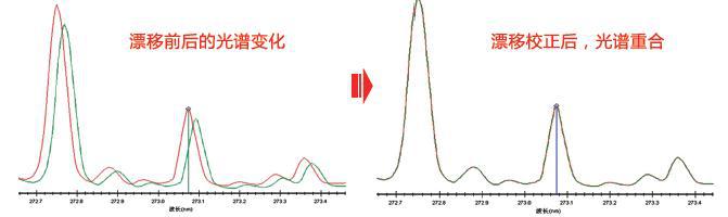 多通道元素光谱分析仪